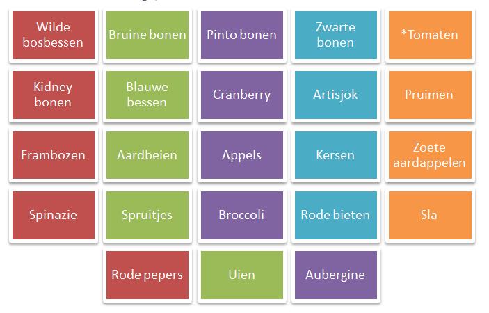 antioxidanten-voedings-lijst.png
